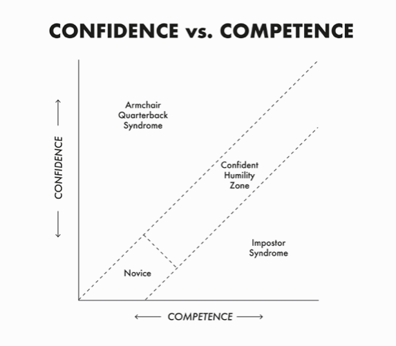 The Earned Dogmatism Effect - Confidence vs Competence